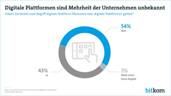 Mehrheit hat noch nie etwas von digitalen Plattformen gehört